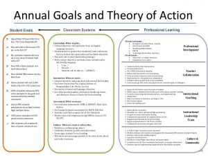 conference planning template professional learning communities and collaboration as a vehicle to school transformation