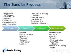 conference planning template sandler training sales training management training and then some