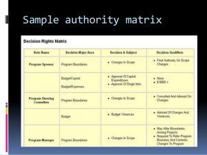 corporate resolution sample program governance structure