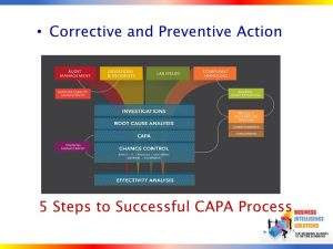 corrective action plan template capa a five step action plan
