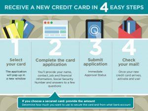 credit application template creditloancom new credit application process infographic ffa w