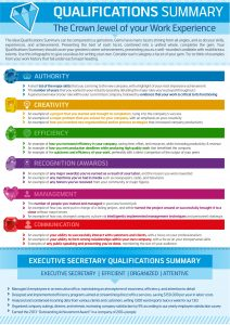 cv template download how to write a qualifications summary resume genius