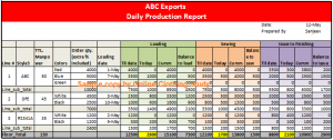 daily reports template daily production report