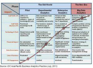 data analytics resume bigdataanalyticsmaturitymodel