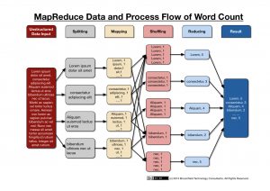 data analytics resume mapreduce data flow of word count