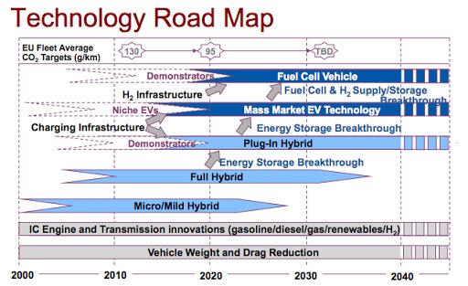 development plan template