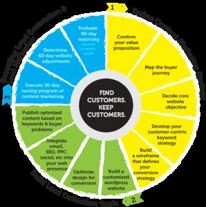 digital marketing plan template mc wheel methodology