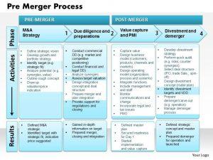 digital marketing plan template pre merger process powerpoint presentation slide template slide