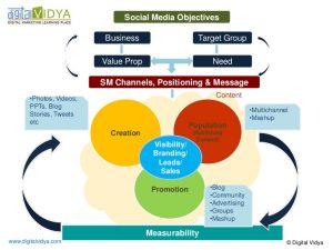 digital marketing plan template social media marketing strategy framework diagram
