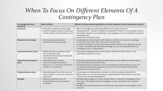 emergency response plan template
