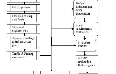 emergency response plan template j