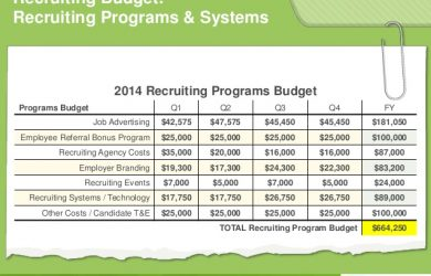 employee contract sample glassdoor recruiting budget revealed how we built our budget