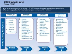 employee development plan establishing an effective epmo