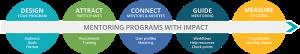 employee development plan template start mentoring program workflow