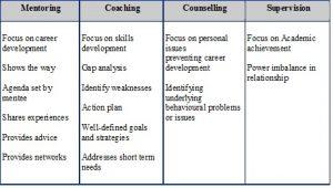 employee development plan templates mentoring table