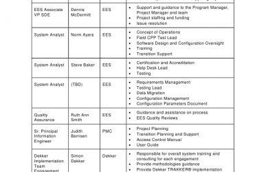 employee development plans templates project planning template