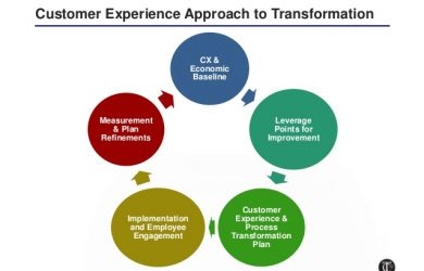 employee improvement plan driving growth and profitability through customer experience process transformation