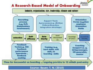 employee onboarding checklist onboarding as a way of talent management