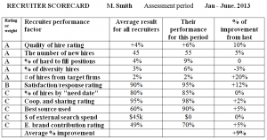 employee performance evaluation samples recruiter scorecard