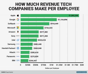 employee performance evaluation template bi graphics how much tech companies make per employee