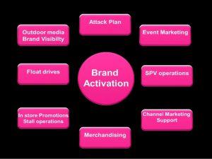 event marketing plan brand activation