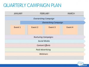 event marketing plan marketing automation success planning template