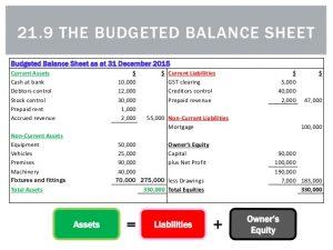 example budget sheet the budgeted balance sheet