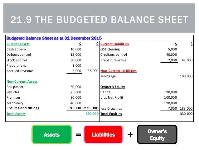 example budget sheet