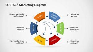 example business plans sostac marketing diagram x