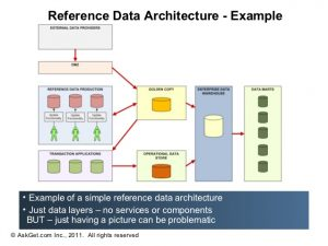 example business plans data architecture for data governance