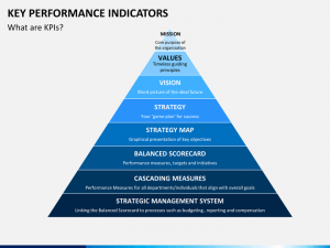 example business plans key perf indicator slide
