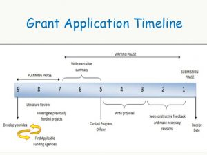 example grant proposal grant writing skills workshop pakistan
