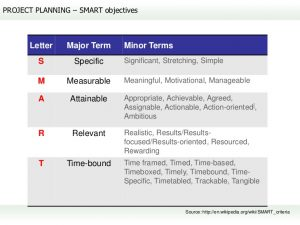 example of a smart goal practical project management full course