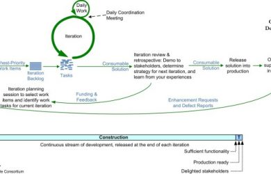 example of an introduction lifecycle dad agile continuous delivery small