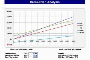 excel expense report template break even chart
