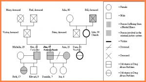 family genogram maker genogram symbols key genogram