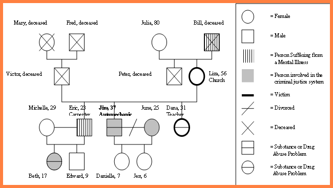 family genogram maker