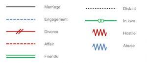family genogram maker relationships