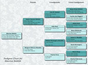 family tree chart maker pedigreelabels