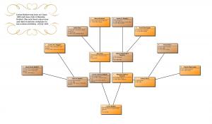 family tree chart maker texttree