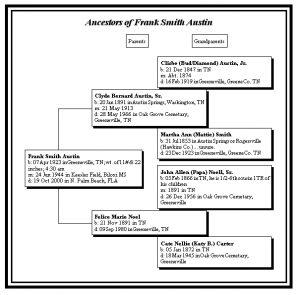 family tree pdf frankaustin
