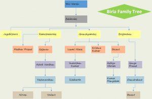 family tree templates excel birla family tree