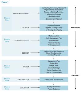 feasibility analysis template feasibility study figure