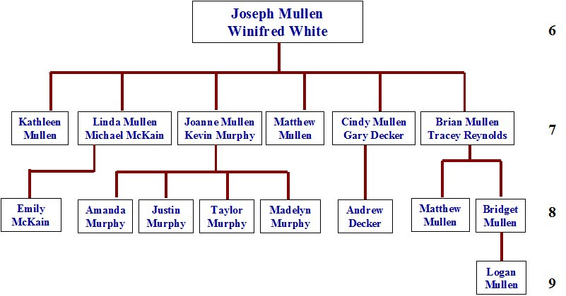 fill in family tree