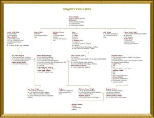 fillable family tree template wright family tree all in one