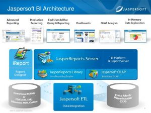 financial analysis report jaspersoft bi suite overview