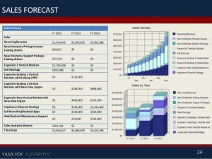 financial projections example business plan sample for a technology company vilex in pitchdeck powerpoint format