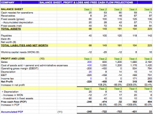 financial projections example screen shot at pm