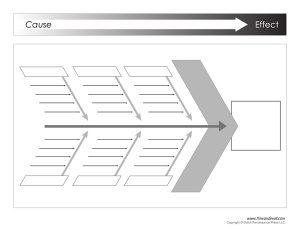 fishbone diagram template word ishikawa template
