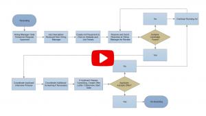 floor plans template flowchart example nb